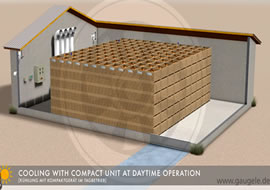 Ventilation and cooling with compact aggregate